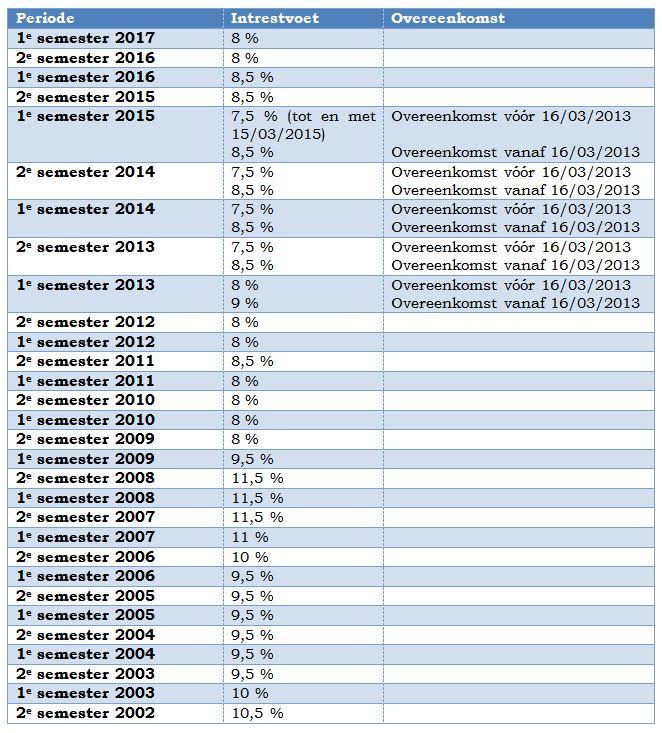 actuele intrestvoet betalingsachterstand 1e semester 2017